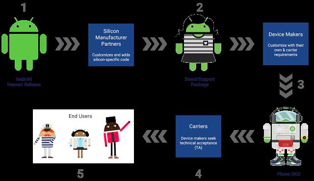 Project Treble  de Google, otra ayuda mas en las versionesAndroid